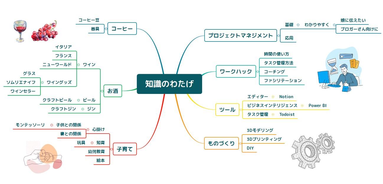 知識のわたげ ブログ マインドマップ