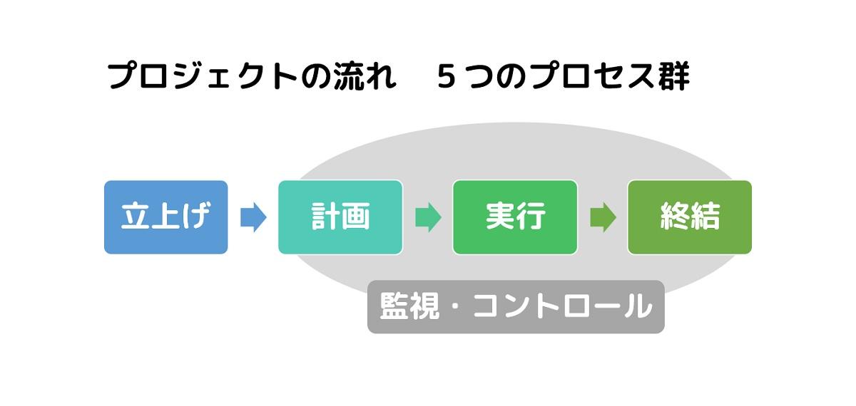 プロジェクトの流れ 5つのプロセス群