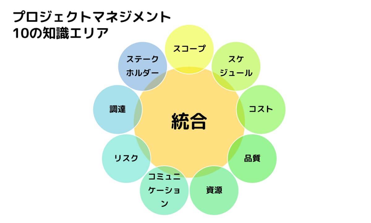 プロジェクトマネジメント 10の知識エリア